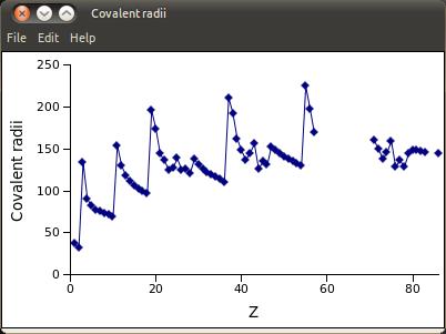Covalent radii_029