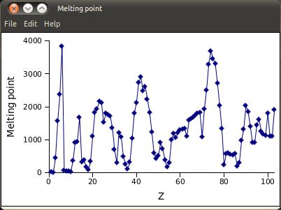 Melting point_032